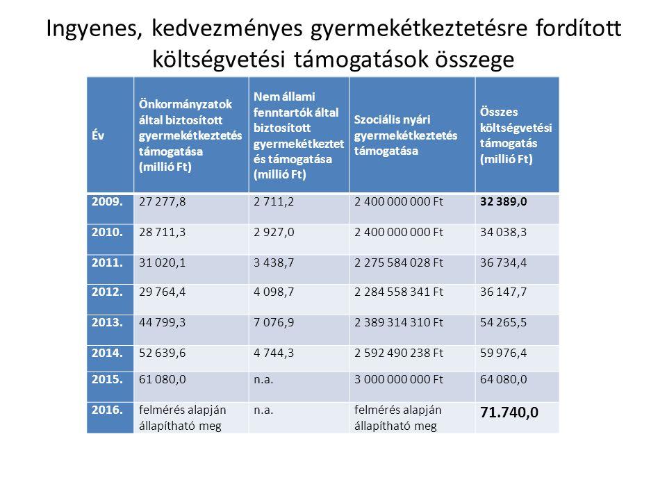 Ingyenes, kedvezményes gyermekétkeztetésre fordított költségvetési támogatások összege Év Önkormányzatok által biztosított gyermekétkeztetés támogatása (millió Ft) Nem állami fenntartók által biztosított gyermekétkeztet és támogatása (millió Ft) Szociális nyári gyermekétkeztetés támogatása Összes költségvetési támogatás (millió Ft) 2009.27 277,82 711,22 400 000 000 Ft32 389,0 2010.28 711,32 927,02 400 000 000 Ft34 038,3 2011.31 020,13 438,72 275 584 028 Ft36 734,4 2012.29 764,44 098,72 284 558 341 Ft36 147,7 2013.44 799,37 076,92 389 314 310 Ft54 265,5 2014.52 639,64 744,32 592 490 238 Ft59 976,4 2015.61 080,0n.a.3 000 000 000 Ft64 080,0 2016.felmérés alapján állapítható meg n.a.felmérés alapján állapítható meg 71.740,0