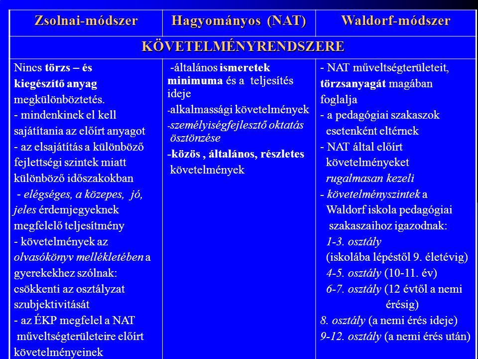 Zsolnai-módszer Hagyományos (NAT) Waldorf-módszer KÖVETELMÉNYRENDSZERE Nincs törzs – és kiegészítő anyag megkülönböztetés.