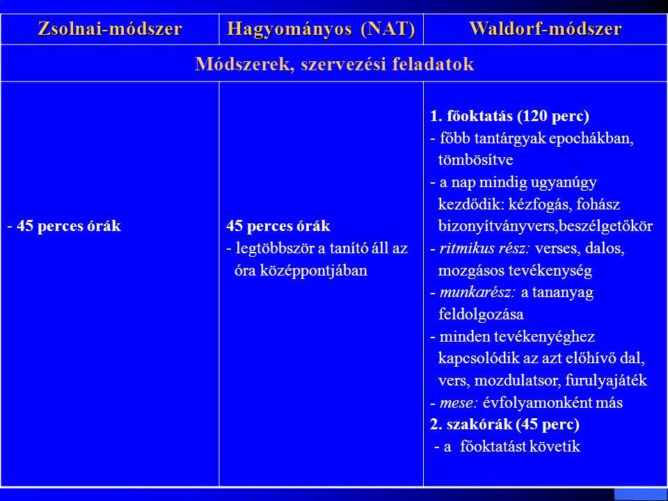 Zsolnai-módszer Hagyományos (NAT) Waldorf-módszer Módszerek, szervezési feladatok - 45 perces órák45 perces órák - legtöbbször a tanító áll az óra középpontjában 1.
