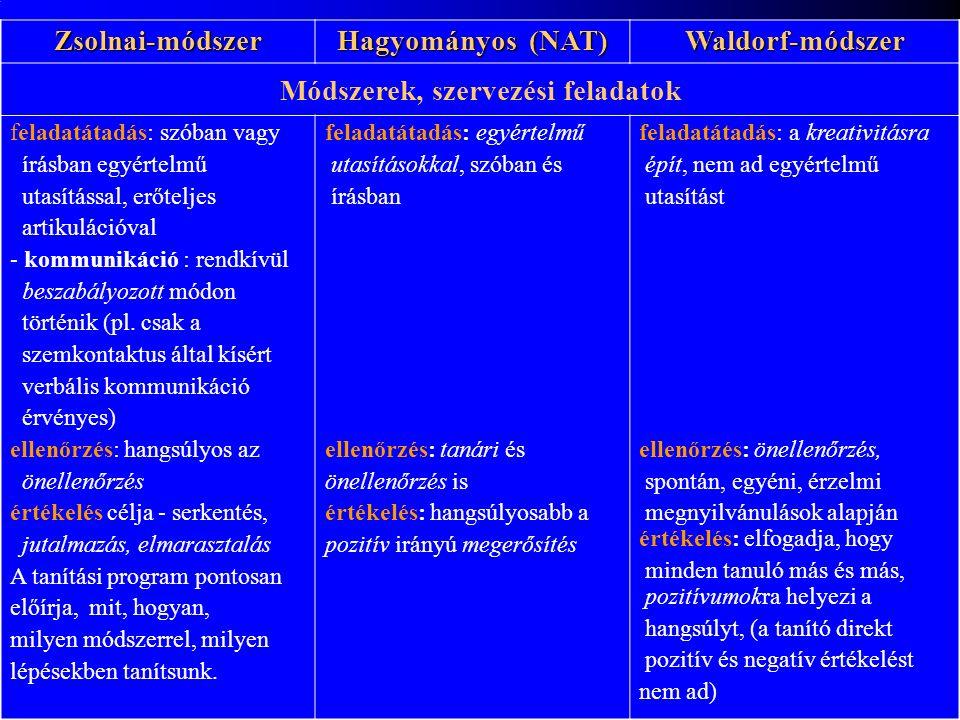Zsolnai-módszer Hagyományos (NAT) Waldorf-módszer Módszerek, szervezési feladatok feladatátadás: szóban vagy írásban egyértelmű utasítással, erőteljes artikulációval - kommunikáció : rendkívül beszabályozott módon történik (pl.
