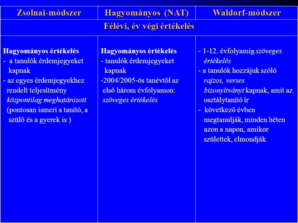 Zsolnai-módszer Hagyományos (NAT) Waldorf-módszer Félévi, év végi értékelés Hagyományos értékelés - a tanulók érdemjegyeket kapnak - az egyes érdemjegyekhez rendelt teljesítmény központilag meghatározott (pontosan ismeri a tanító, a szülő és a gyerek is ) Hagyományos értékelés - tanulók érdemjegyeket kapnak -2004/2005-ös tanévtől az első három évfolyamon: szöveges értékelés - 1-12.