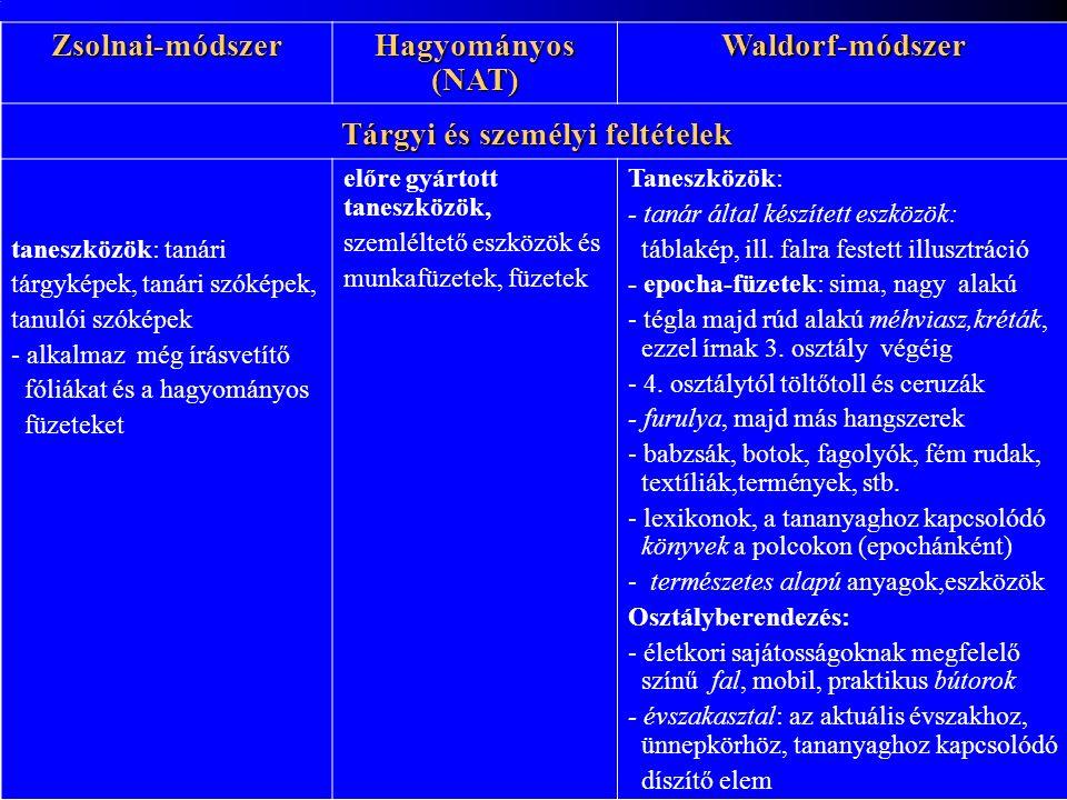 Zsolnai-módszer Hagyományos (NAT) Waldorf-módszer Tárgyi és személyi feltételek taneszközök: tanári tárgyképek, tanári szóképek, tanulói szóképek - alkalmaz még írásvetítő fóliákat és a hagyományos füzeteket előre gyártott taneszközök, szemléltető eszközök és munkafüzetek, füzetek Taneszközök: - tanár által készített eszközök: táblakép, ill.