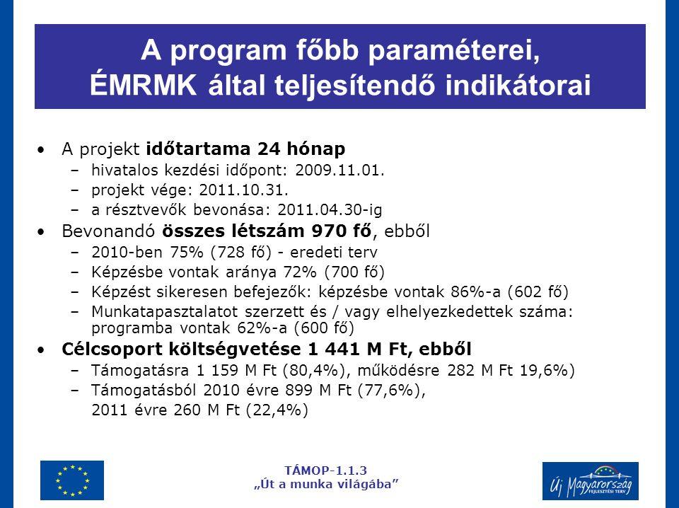 A program főbb paraméterei, ÉMRMK által teljesítendő indikátorai A projekt időtartama 24 hónap –hivatalos kezdési időpont: 2009.11.01.