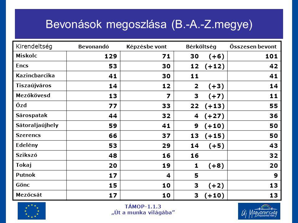 """Bevonások megoszlása (B.-A.-Z.megye) TÁMOP-1.1.3 """"Út a munka világába Kirendeltség Bevonandó Képzésbe vont Bérköltség Összesen bevont Miskolc 12971 30 (+6)101 Encs 5330 12 (+12)42 Kazincbarcika 4130 1141 Tiszaújváros 1412 2 (+3)14 Mezőkövesd 137 3 (+7)11 Ózd 7733 22 (+13)55 Sárospatak 4432 4 (+27)36 Sátoraljaújhely 5941 9 (+10)50 Szerencs 6637 13 (+15)50 Edelény 5329 14 (+5)43 Szikszó 4816 32 Tokaj 2019 1 (+8)20 Putnok 174 59 Gönc 1510 3 (+2)13 Mezőcsát 1710 3 (+10)13"""