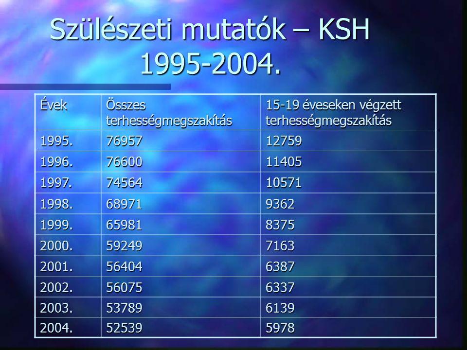 Szülészeti mutatók – KSH 1995-2004.