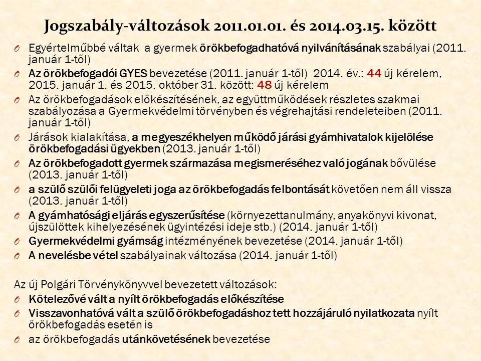 2004. és 2014. között engedélyezett örökbefogadások száma (KSH adatok -2012. év kivételével)