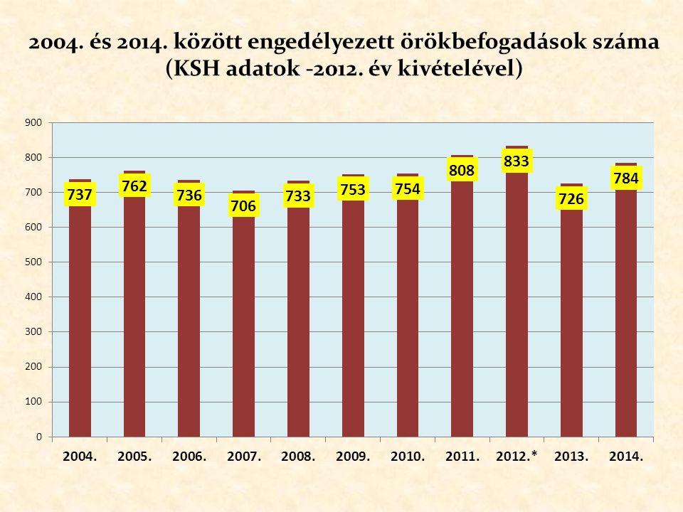 2004. és 2014. között engedélyezett örökbefogadások száma (KSH – 2012. év kivételével)