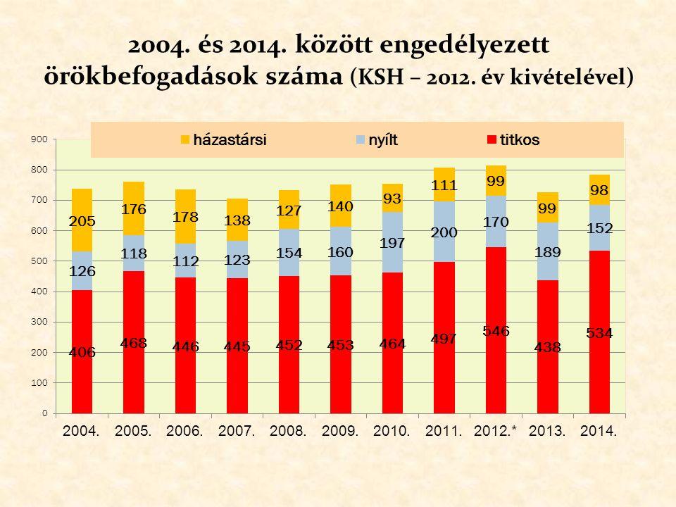 A gyermekvédelmi szakellátásban nevelkedő gyermekek örökbefogadhatóvá válásának okai az elmúlt öt évben ( az országos örökbefogadást elősegítő szerv adatai alapján )