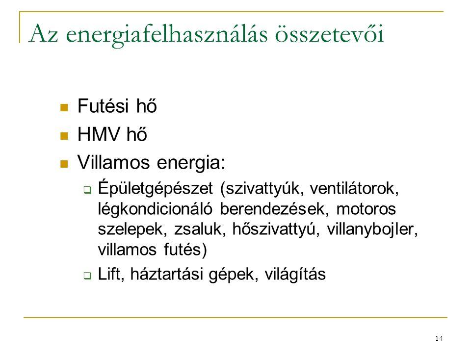 14 Az energiafelhasználás összetevői Futési hő HMV hő Villamos energia:  Épületgépészet (szivattyúk, ventilátorok, légkondicionáló berendezések, moto