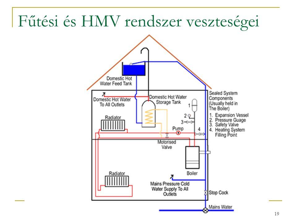 19 Fűtési és HMV rendszer veszteségei
