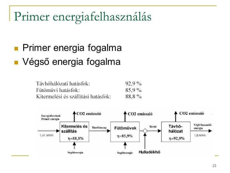 25 Primer energiafelhasználás Primer energia fogalma Végső energia fogalma