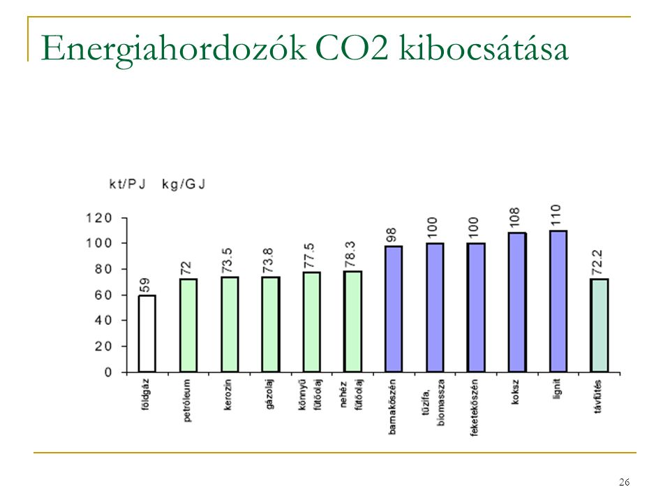 26 Energiahordozók CO2 kibocsátása