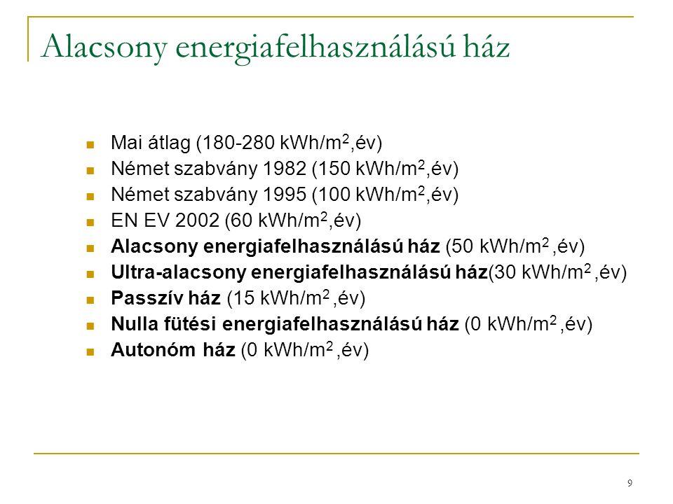 9 Alacsony energiafelhasználású ház Mai átlag (180-280 kWh/m 2,év) Német szabvány 1982 (150 kWh/m 2,év) Német szabvány 1995 (100 kWh/m 2,év) EN EV 200