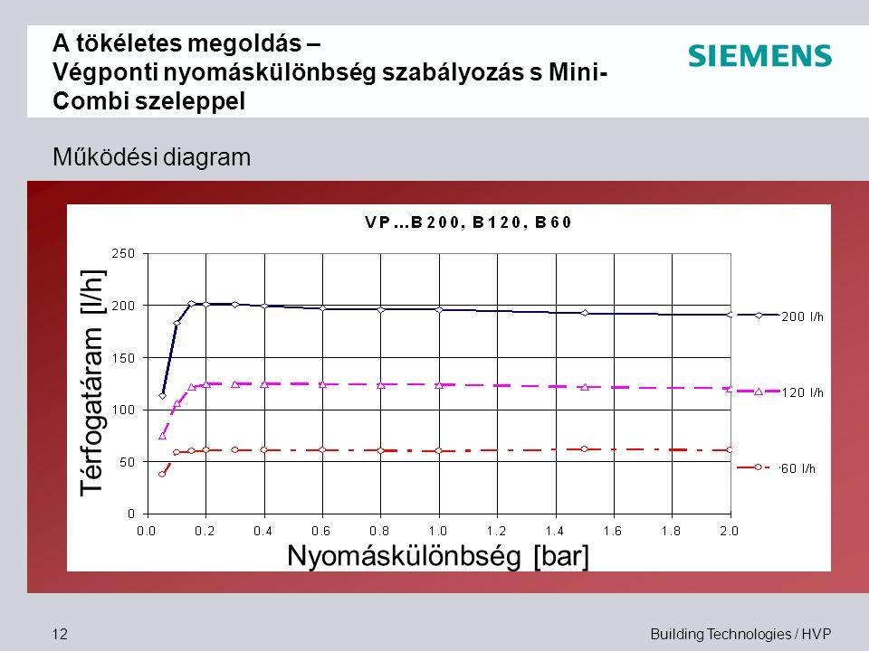 Building Technologies / HVP12 Működési diagram Térfogatáram [l/h] Nyomáskülönbség [bar] A tökéletes megoldás – Végponti nyomáskülönbség szabályozás s