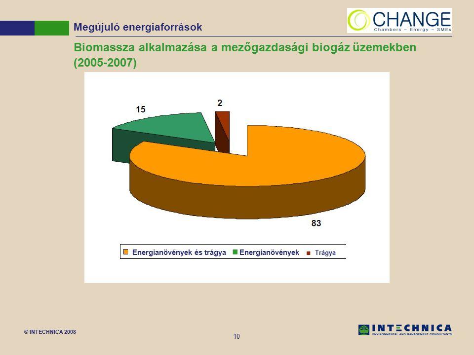 © INTECHNICA 2008 10 Biomassza alkalmazása a mezőgazdasági biogáz üzemekben (2005-2007) Megújuló energiaforrások Energianövények és trágyaEnergianövén