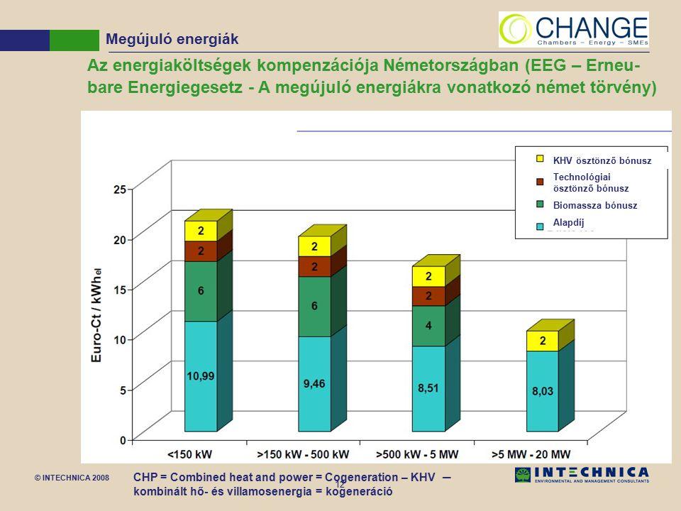 © INTECHNICA 2008 12 Az energiaköltségek kompenzációja Németországban (EEG – Erneu- bare Energiegesetz - A megújuló energiákra vonatkozó német törvény) Megújuló energiák CHP = Combined heat and power = Cogeneration – KHV – kombinált hő- és villamosenergia = kogeneráció KHV ösztönző bónusz Technológiai ösztönző bónusz Biomassza bónusz Alapdíj