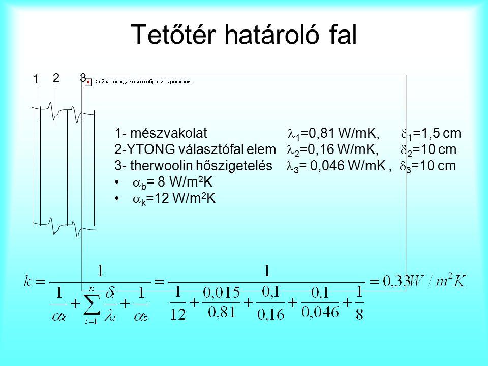 Tetőtér határoló fal 1- mészvakolat 1 =0,81 W/mK,  1 =1,5 cm 2-YTONG választófal elem 2 =0,16 W/mK,  2 =10 cm 3- therwoolin hőszigetelés 3 = 0,046 W/mK,  3 =10 cm  b = 8 W/m 2 K  k =12 W/m 2 K 1 23