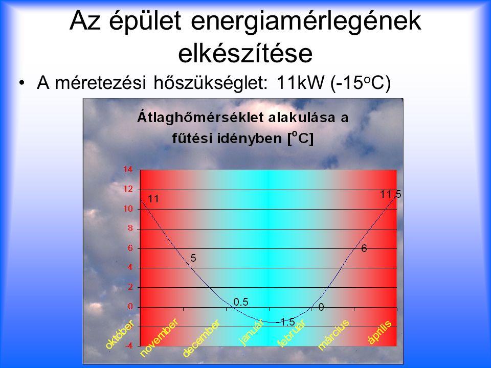 Az épület energiamérlegének elkészítése A méretezési hőszükséglet: 11kW (-15 o C)
