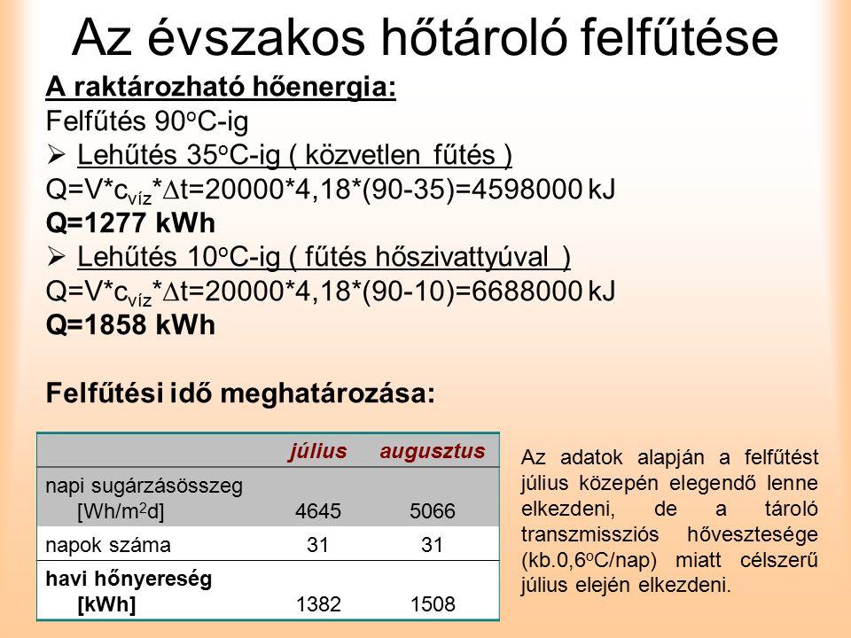 Az évszakos hőtároló felfűtése A raktározható hőenergia: Felfűtés 90 o C-ig  Lehűtés 35 o C-ig ( közvetlen fűtés ) Q=V*c víz *  t=20000*4,18*(90-35)=4598000 kJ Q=1277 kWh  Lehűtés 10 o C-ig ( fűtés hőszivattyúval ) Q=V*c víz *  t=20000*4,18*(90-10)=6688000 kJ Q=1858 kWh Felfűtési idő meghatározása: júliusaugusztus napi sugárzásösszeg [Wh/m 2 d]46455066 napok száma31 havi hőnyereség [kWh]13821508 Az adatok alapján a felfűtést július közepén elegendő lenne elkezdeni, de a tároló transzmissziós hővesztesége (kb.0,6 o C/nap) miatt célszerű július elején elkezdeni.