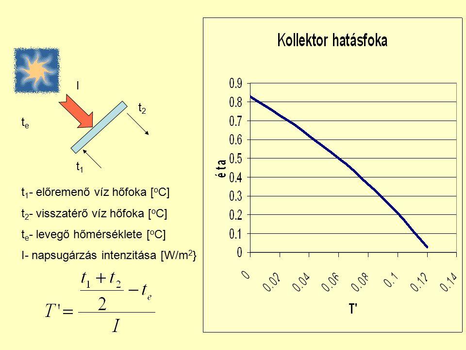 t2t2 t1t1 tete t 1 - előremenő víz hőfoka [ o C] t 2 - visszatérő víz hőfoka [ o C] t e - levegő hőmérséklete [ o C] I- napsugárzás intenzitása [W/m 2 } I
