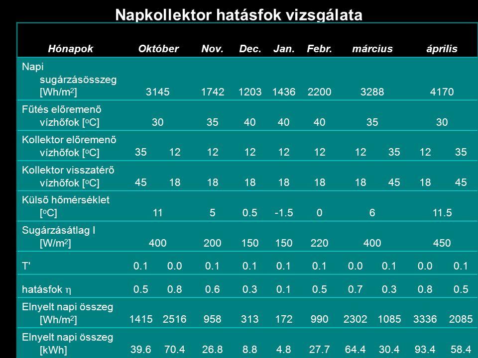 Napkollektor hatásfok vizsgálata HónapokOktóberNov.Dec.Jan.Febr.márciusáprilis Napi sugárzásösszeg [Wh/m 2 ]3145174212031436220032884170 Fűtés előremenő vízhőfok [ o C]303540 3530 Kollektor előremenő vízhőfok [ o C]3512 351235 Kollektor visszatérő vízhőfok [ o C]4518 451845 Külső hőmérséklet [ o C]1150.5-1.50611.5 Sugárzásátlag I [W/m 2 ]400200150 220400450 T 0.10.00.1 0.00.10.00.1 hatásfok  0.50.80.60.30.10.50.70.30.80.5 Elnyelt napi összeg [Wh/m 2 ]141525169583131729902302108533362085 Elnyelt napi összeg [kWh]39.670.426.88.84.827.764.430.493.458.4