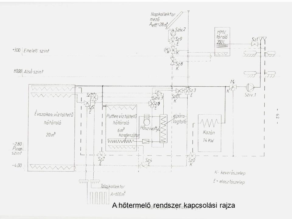 A hőtermelő rendszer kapcsolási rajza