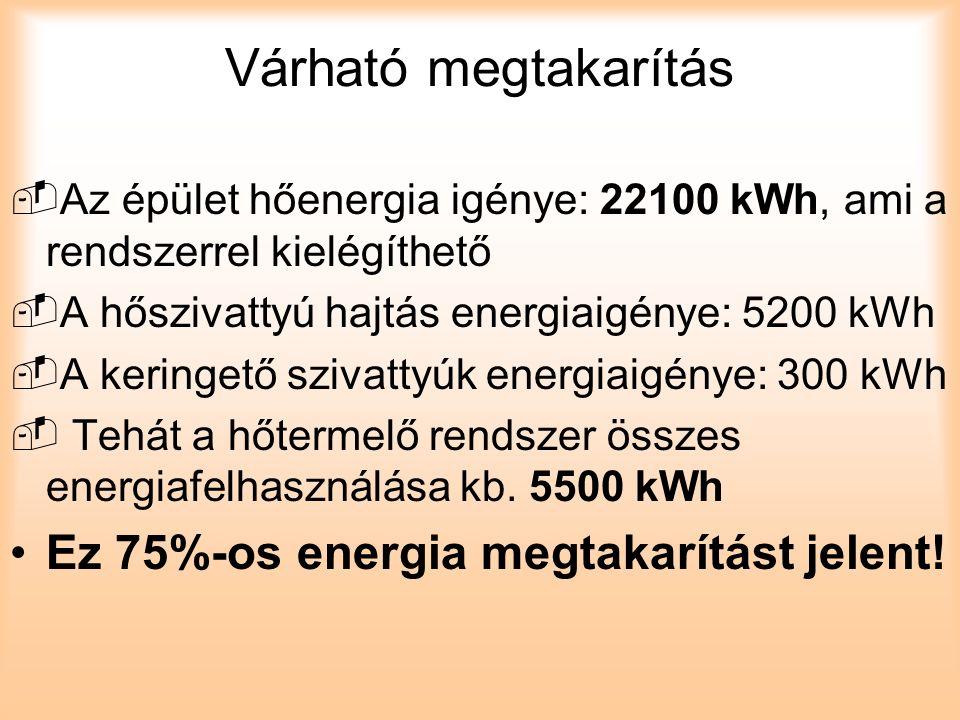 Várható megtakarítás  Az épület hőenergia igénye: 22100 kWh, ami a rendszerrel kielégíthető  A hőszivattyú hajtás energiaigénye: 5200 kWh  A keringető szivattyúk energiaigénye: 300 kWh  Tehát a hőtermelő rendszer összes energiafelhasználása kb.