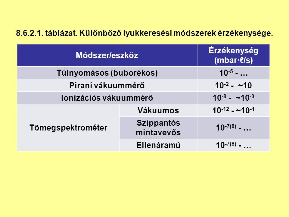 Módszer/eszköz Érzékenység (mbar∙ℓ/s) Túlnyomásos (buborékos)10 -5 - … Pirani vákuummérő10 -2 - ~10 Ionizációs vákuummérő10 -8 - ~10 -3 Tömegspektrométer Vákuumos10 -12 - ~10 -1 Szippantós mintavevős 10 -7(8) - … Ellenáramú10 -7(8) - … 8.6.2.1.