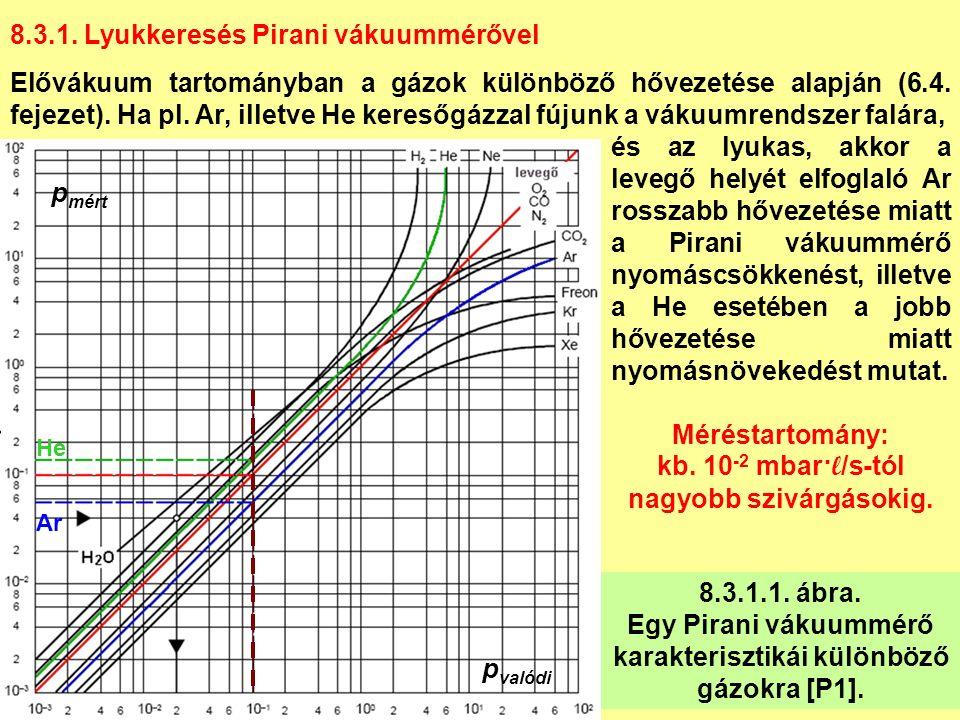 8.3.1. Lyukkeresés Pirani vákuummérővel Elővákuum tartományban a gázok különböző hővezetése alapján (6.4. fejezet). Ha pl. Ar, illetve He keresőgázzal