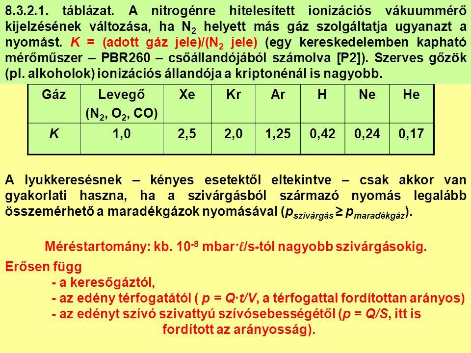 GázLevegő (N 2, O 2, CO) XeKrArHNeHe K1,02,52,01,250,420,240,17 8.3.2.1. táblázat. A nitrogénre hitelesített ionizációs vákuummérő kijelzésének változ