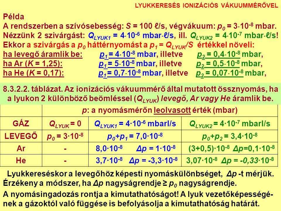 LYUKKERESÉS IONIZÁCIÓS VÁKUUMMÉRŐVEL p: a nyomásmérőn leolvasott érték (mbar) GÁZQ LYUK = 0Q LYUK1 = 4∙10 -6 mbarl/sQ LYUK2 = 4∙10 -7 mbarl/s LEVEGŐp 0 = 3∙10 -8 p 0 +p 1 = 7,0∙10 -8 p 0 +p 2 = 3,4∙10 -8 Ar- 8,0∙10 -8 Δp = 1∙10 -8 (3+0,5)∙10 -8 Δp=0,1∙10 -8 He- 3,7∙10 -8 Δp = -3,3∙10 -8 3,07∙10 -8 Δp = -0,33∙10 -8 Példa A rendszerben a szívósebesség: S = 100 ℓ/s, végvákuum: p 0 = 3  10 -8 mbar.
