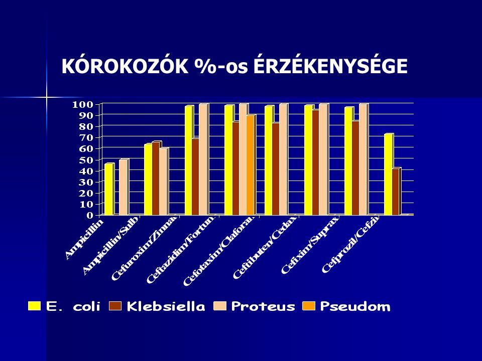 KÓROKOZÓK %-os ÉRZÉKENYSÉGE