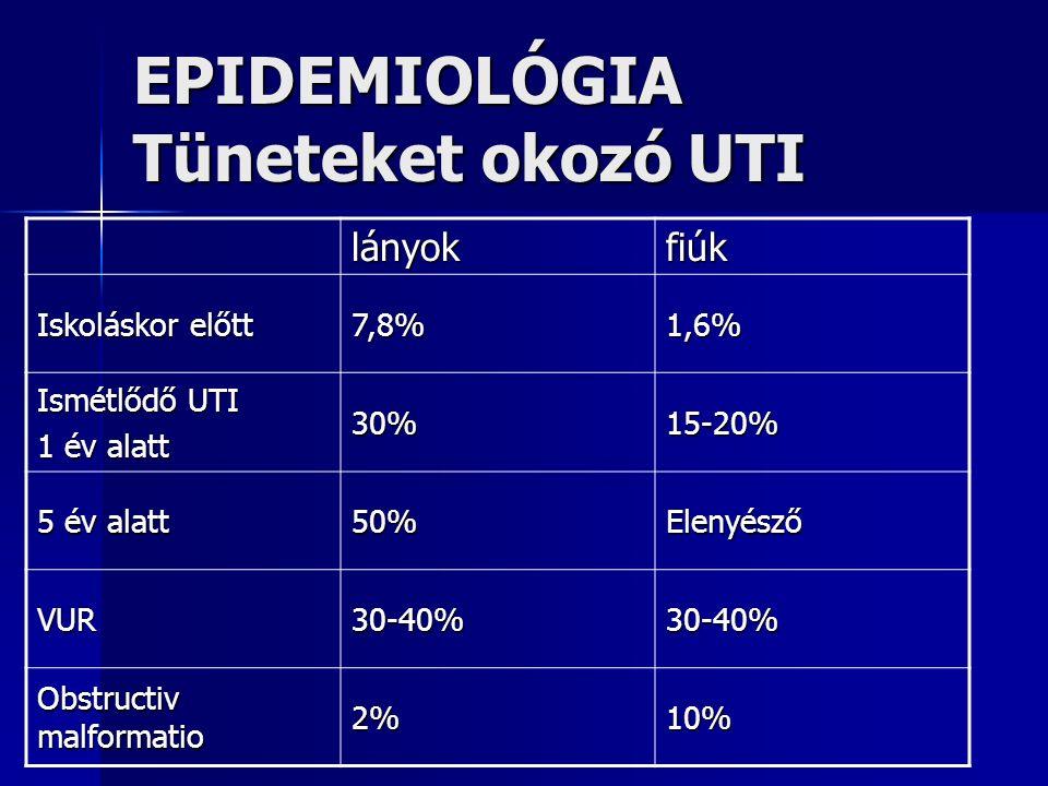 EPIDEMIOLÓGIA Tüneteket okozó UTI lányokfiúk Iskoláskor előtt 7,8%1,6% Ismétlődő UTI 1 év alatt 30%15-20% 5 év alatt 50%Elenyésző VUR30-40%30-40% Obstructiv malformatio 2%10%