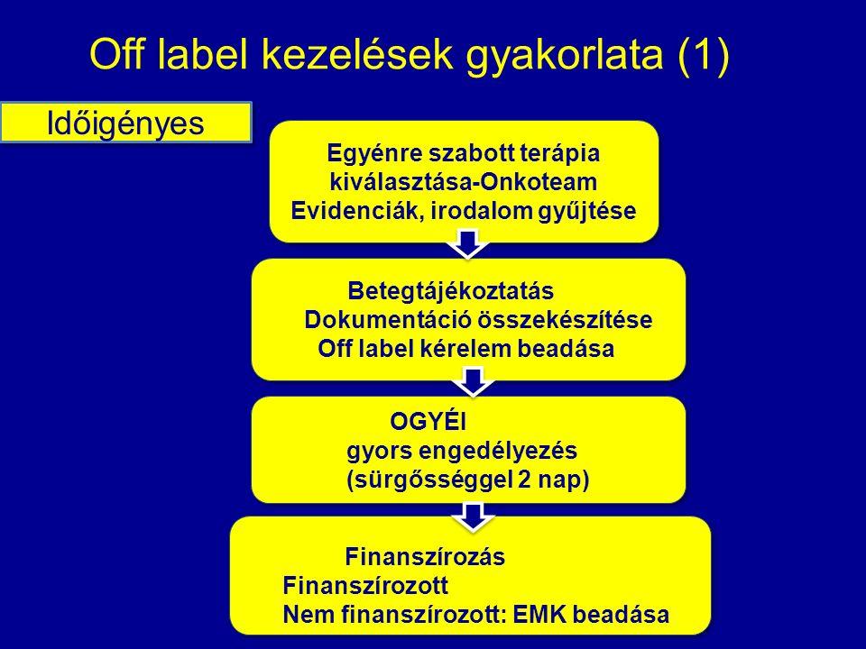 Egyénre szabott terápia kiválasztása-Onkoteam Evidenciák, irodalom gyűjtése Egyénre szabott terápia kiválasztása-Onkoteam Evidenciák, irodalom gyűjtése Off label kezelések gyakorlata (1) Időigényes Betegtájékoztatás Dokumentáció összekészítése Off label kérelem beadása Betegtájékoztatás Dokumentáció összekészítése Off label kérelem beadása OGYÉI gyors engedélyezés (sürgősséggel 2 nap) OGYÉI gyors engedélyezés (sürgősséggel 2 nap) Finanszírozás Finanszírozott Nem finanszírozott: EMK beadása Finanszírozás Finanszírozott Nem finanszírozott: EMK beadása
