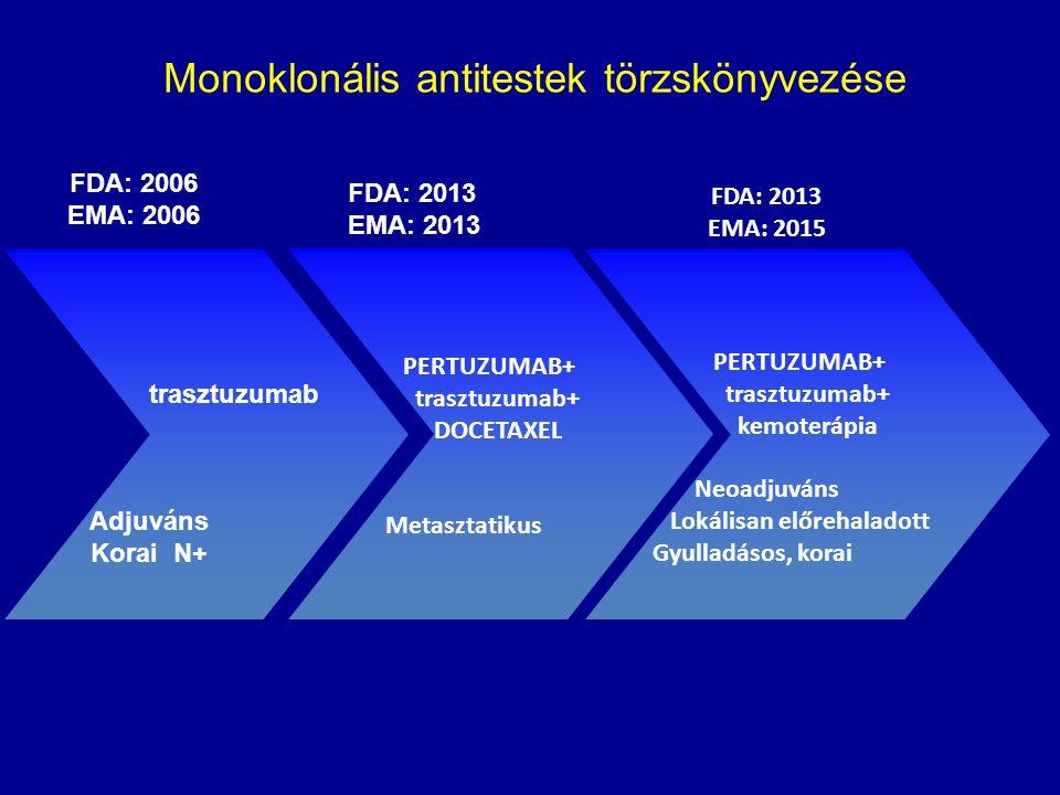 FDA: 2006 EMA: 2006 trasztuzumab Adjuváns Korai N+ FDA: 2013 EMA: 2013 PERTUZUMAB+ trasztuzumab+ DOCETAXEL Metasztatikus PERTUZUMAB+ trasztuzumab+ kemoterápia Neoadjuváns Lokálisan előrehaladott Gyulladásos, korai Monoklonális antitestek törzskönyvezése FDA: 2013 EMA: 2015
