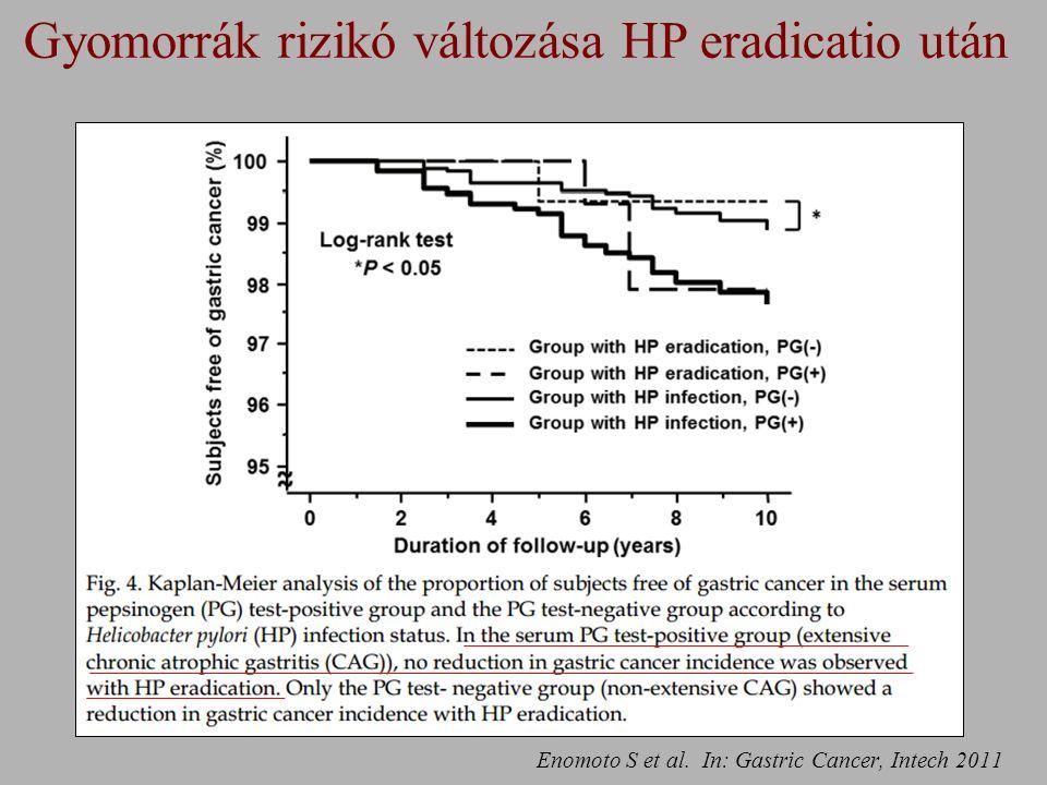 Enomoto S et al. In: Gastric Cancer, Intech 2011 Gyomorrák rizikó változása HP eradicatio után