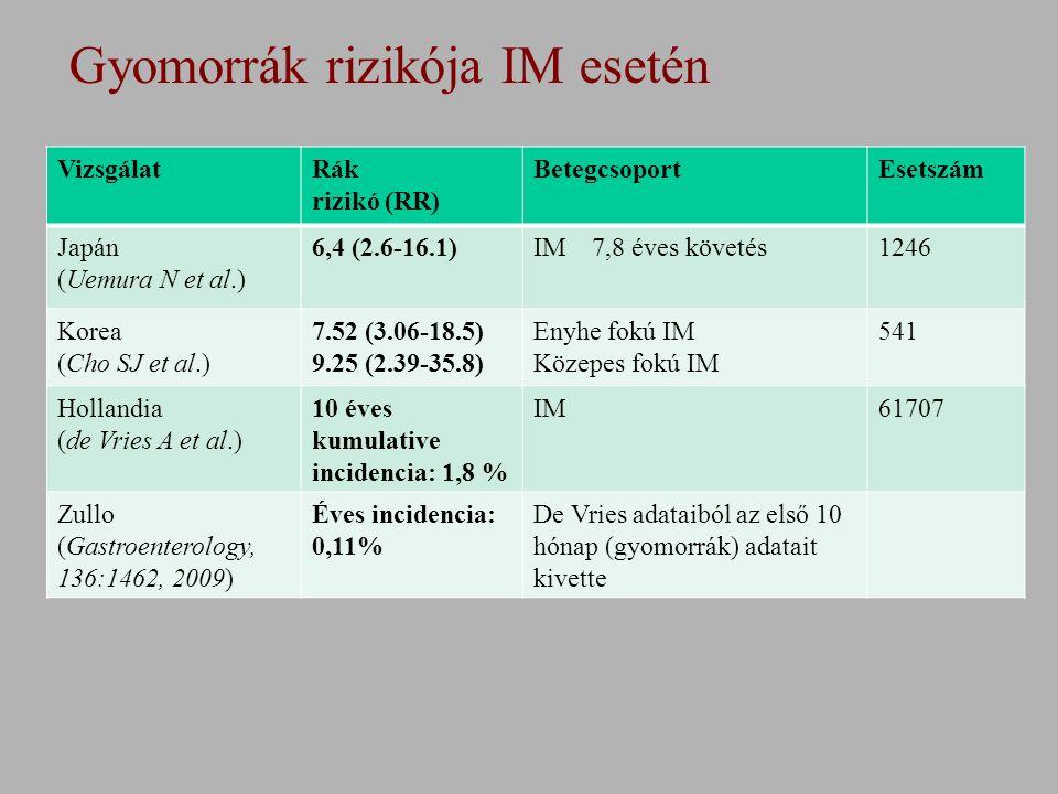 Gyomorrák rizikója IM esetén VizsgálatRák rizikó (RR) BetegcsoportEsetszám Japán (Uemura N et al.) 6,4 (2.6-16.1)IM 7,8 éves követés1246 Korea (Cho SJ et al.) 7.52 (3.06-18.5) 9.25 (2.39-35.8) Enyhe fokú IM Közepes fokú IM 541 Hollandia (de Vries A et al.) 10 éves kumulative incidencia: 1,8 % IM61707 Zullo (Gastroenterology, 136:1462, 2009) Éves incidencia: 0,11% De Vries adataiból az első 10 hónap (gyomorrák) adatait kivette