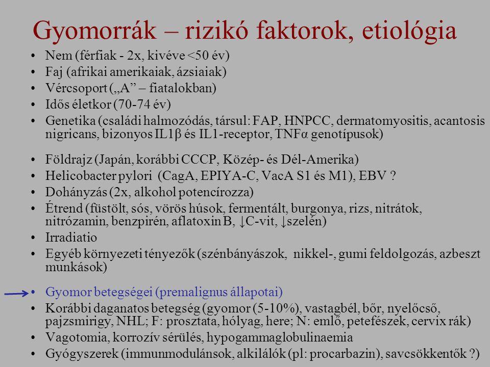 """Gyomorrák – rizikó faktorok, etiológia Nem (férfiak - 2x, kivéve <50 év) Faj (afrikai amerikaiak, ázsiaiak) Vércsoport (""""A – fiatalokban) Idős életkor (70-74 év) Genetika (családi halmozódás, társul: FAP, HNPCC, dermatomyositis, acantosis nigricans, bizonyos IL1β és IL1-receptor, TNFα genotípusok) Földrajz (Japán, korábbi CCCP, Közép- és Dél-Amerika) Helicobacter pylori (CagA, EPIYA-C, VacA S1 és M1), EBV ."""