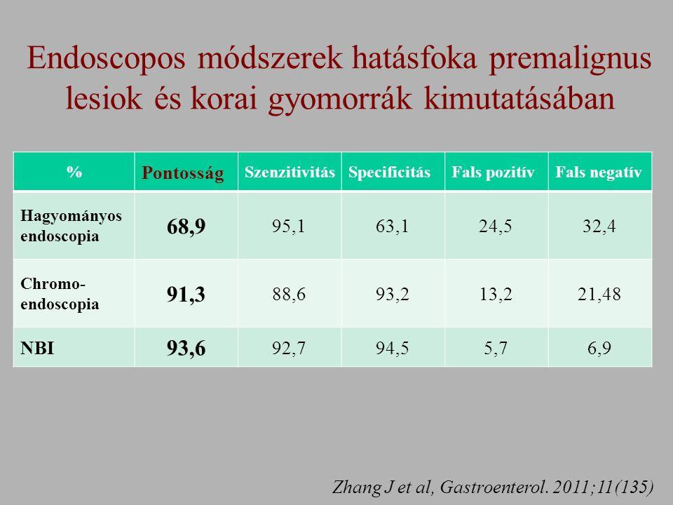 % Pontosság SzenzitivitásSpecificitásFals pozitívFals negatív Hagyományos endoscopia 68,9 95,163,124,532,4 Chromo- endoscopia 91,3 88,693,213,221,48 NBI 93,6 92,794,55,76,9 Zhang J et al, Gastroenterol.