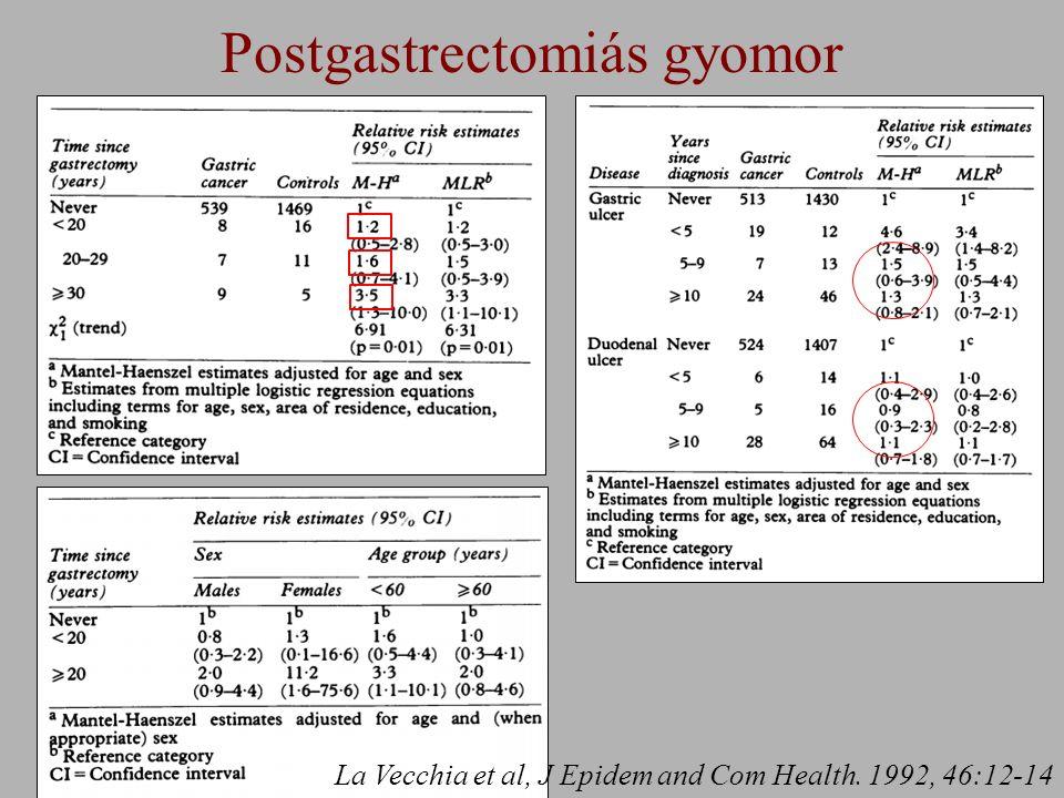 Postgastrectomiás gyomor La Vecchia et al, J Epidem and Com Health. 1992, 46:12-14