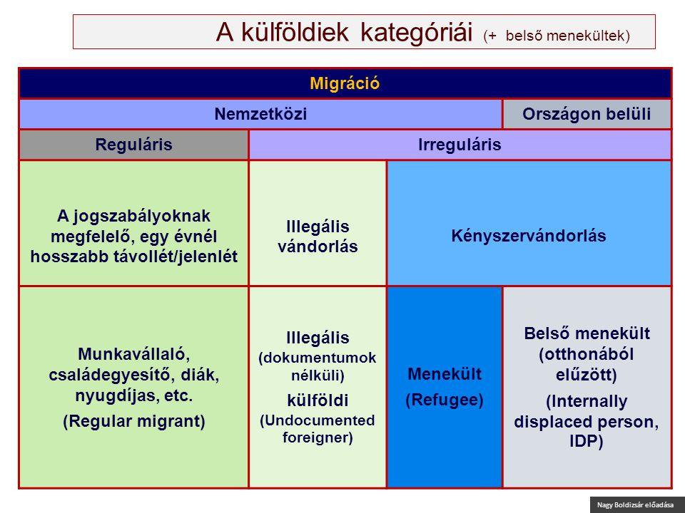 Nagy Boldizsár előadása A külföldiek kategóriái (+ belső menekültek) Migráció NemzetköziOrszágon belüli RegulárisIrreguláris A jogszabályoknak megfele