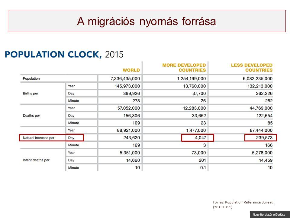 Nagy Boldizsár előadása A migrációs nyomás forrása Forrás: Population Reference Bureau, (20151011)