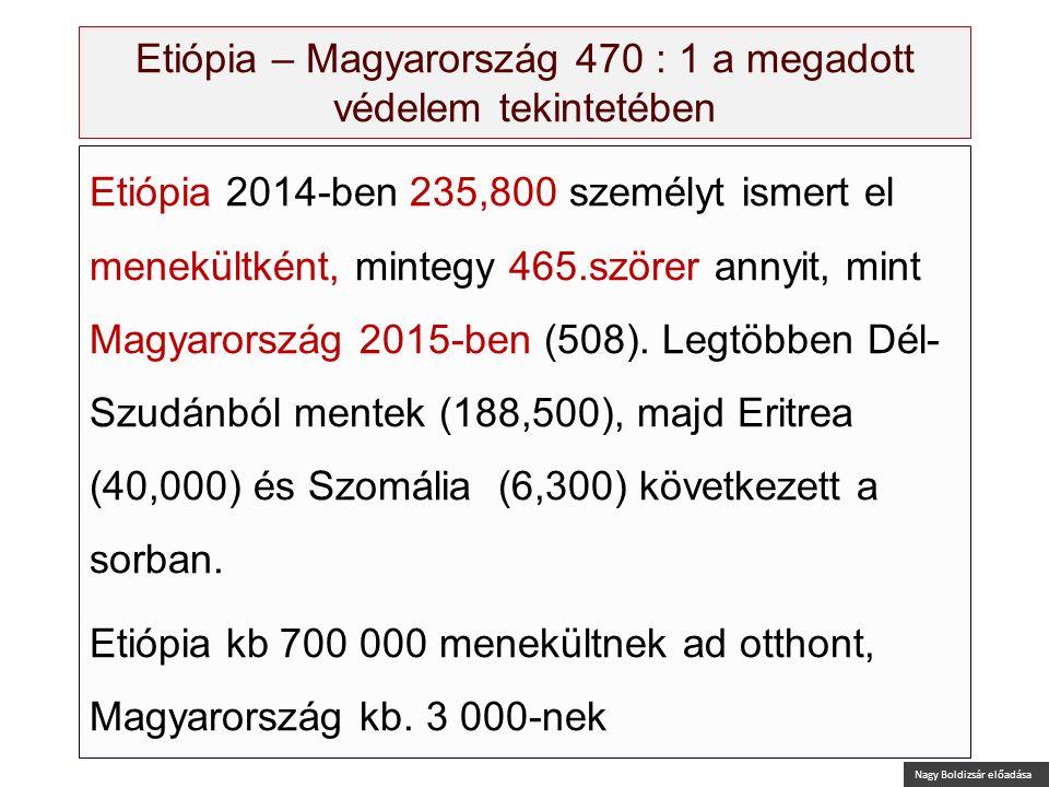 Nagy Boldizsár előadása Etiópia – Magyarország 470 : 1 a megadott védelem tekintetében Etiópia 2014-ben 235,800 személyt ismert el menekültként, minte