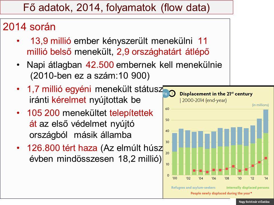 Nagy Boldizsár előadása Fő adatok, 2014, folyamatok (flow data) 2014 során 13,9 millió ember kényszerült menekülni 11 millió belső menekült, 2,9 orszá