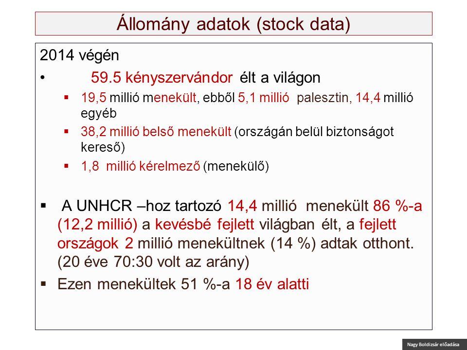 Nagy Boldizsár előadása Állomány adatok (stock data) 2014 végén 59.5 kényszervándor élt a világon  19,5 millió menekült, ebből 5,1 millió palesztin,