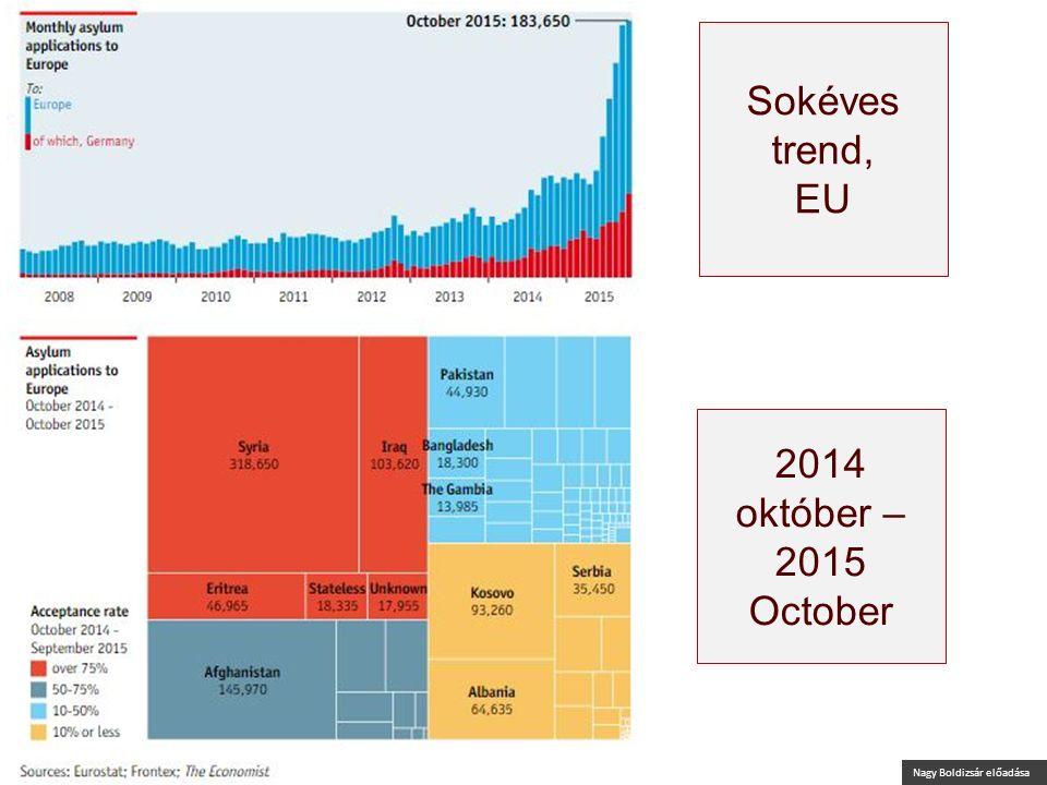 Nagy Boldizsár előadása 2014 október – 2015 October Presentation by Boldizsár Nagy Sokéves trend, EU