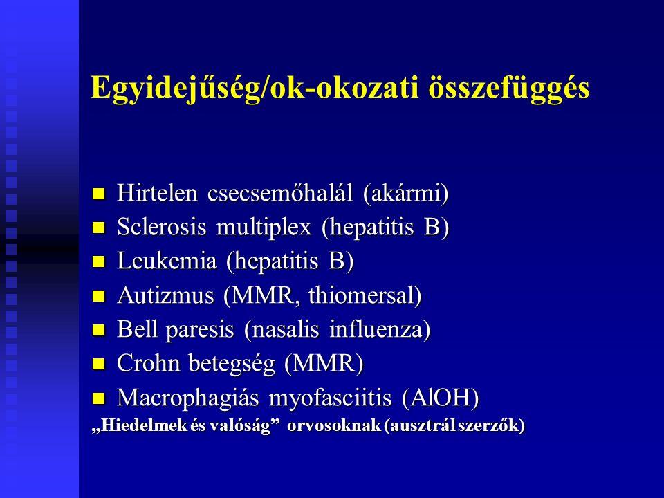 """Egyidejűség/ok-okozati összefüggés Hirtelen csecsemőhalál (akármi) Hirtelen csecsemőhalál (akármi) Sclerosis multiplex (hepatitis B) Sclerosis multiplex (hepatitis B) Leukemia (hepatitis B) Leukemia (hepatitis B) Autizmus (MMR, thiomersal) Autizmus (MMR, thiomersal) Bell paresis (nasalis influenza) Bell paresis (nasalis influenza) Crohn betegség (MMR) Crohn betegség (MMR) Macrophagiás myofasciitis (AlOH) Macrophagiás myofasciitis (AlOH) """"Hiedelmek és valóság orvosoknak (ausztrál szerzők)"""