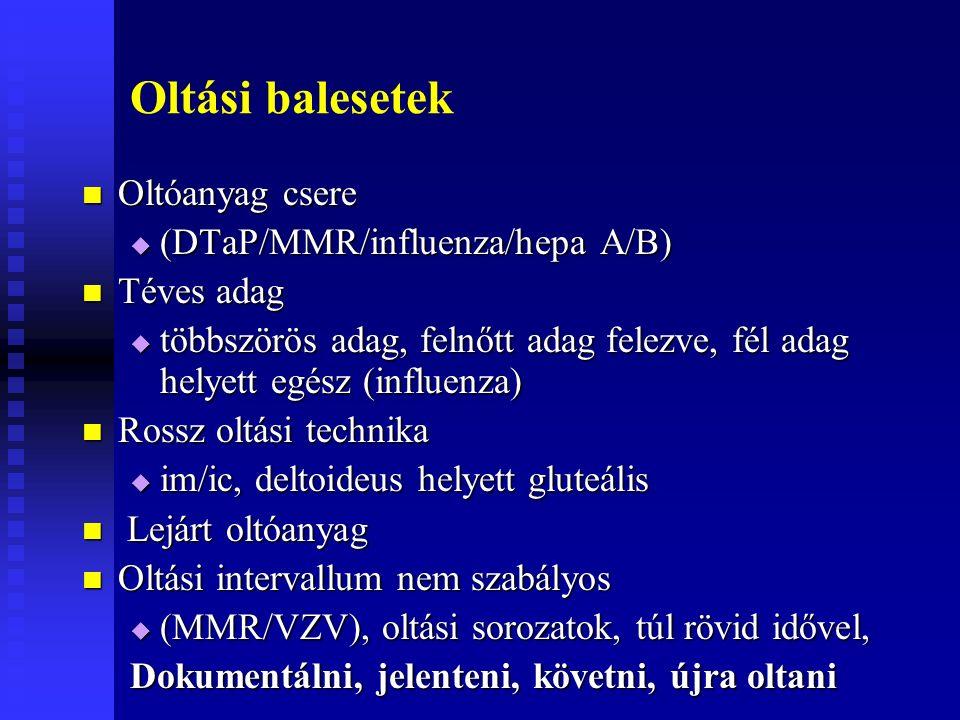 Oltási balesetek Oltóanyag csere Oltóanyag csere  (DTaP/MMR/influenza/hepa A/B) Téves adag Téves adag  többszörös adag, felnőtt adag felezve, fél adag helyett egész (influenza) Rossz oltási technika Rossz oltási technika  im/ic, deltoideus helyett gluteális Lejárt oltóanyag Lejárt oltóanyag Oltási intervallum nem szabályos Oltási intervallum nem szabályos  (MMR/VZV), oltási sorozatok, túl rövid idővel, Dokumentálni, jelenteni, követni, újra oltani