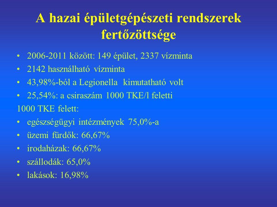 A hazai épületgépészeti rendszerek fertőzöttsége 2006-2011 között: 149 épület, 2337 vízminta 2142 használható vízminta 43,98%-ból a Legionella kimutatható volt 25,54%: a csiraszám 1000 TKE/l feletti 1000 TKE felett: egészségügyi intézmények 75,0%-a üzemi fürdők: 66,67% irodaházak: 66,67% szállodák: 65,0% lakások: 16,98%