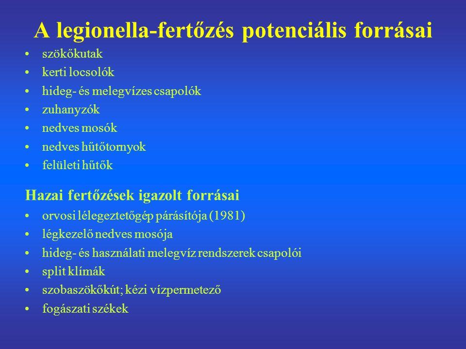 A legionella-fertőzés potenciális forrásai szökőkutak kerti locsolók hideg- és melegvízes csapolók zuhanyzók nedves mosók nedves hűtőtornyok felületi hűtők Hazai fertőzések igazolt forrásai orvosi lélegeztetőgép párásítója (1981) légkezelő nedves mosója hideg- és használati melegvíz rendszerek csapolói split klímák szobaszökőkút; kézi vízpermetező fogászati székek